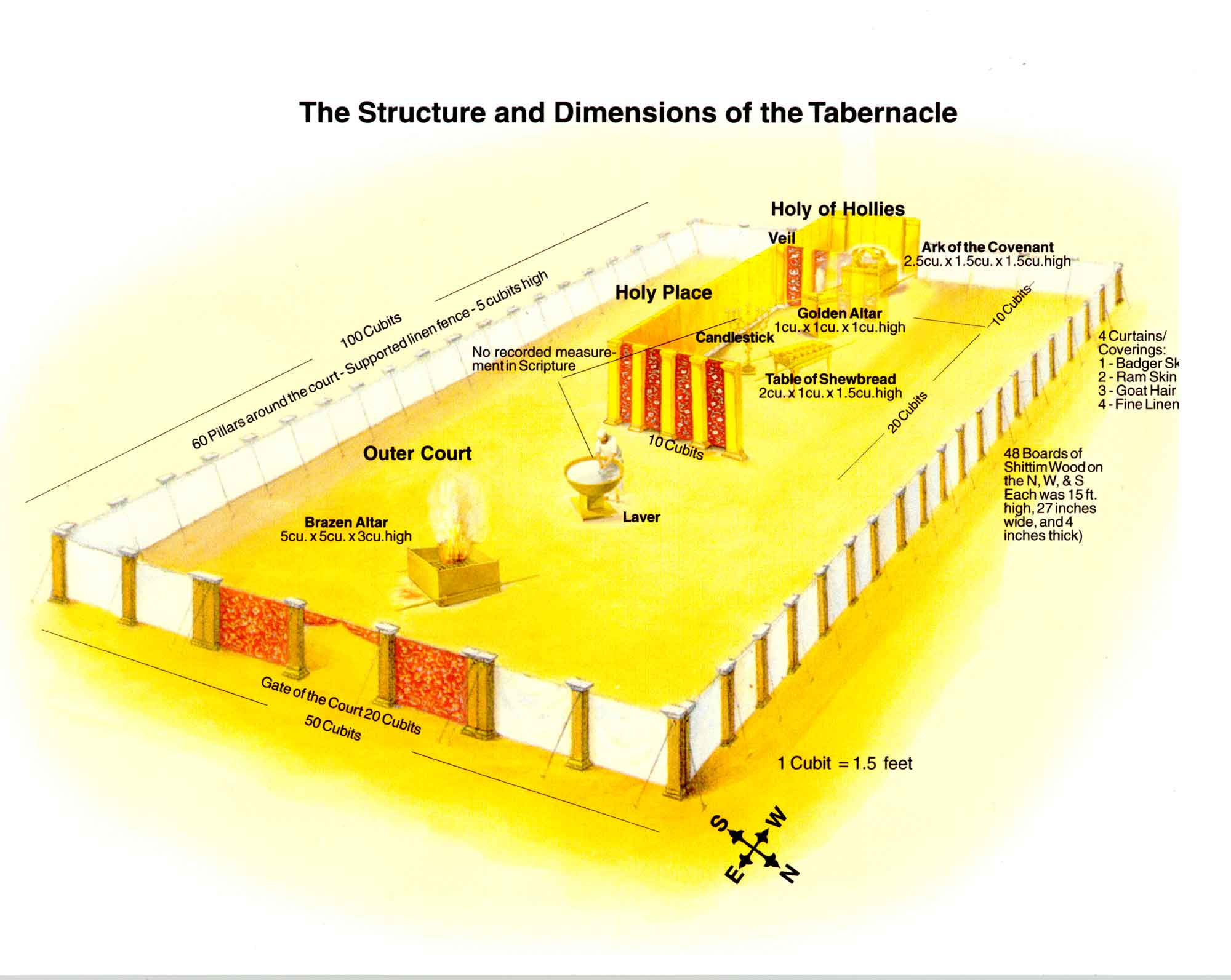 Old Testament Tabernacle Diagram http://www.templestudy.com/2009/04/12/mosaic-tabernacle-aaronic-temple/