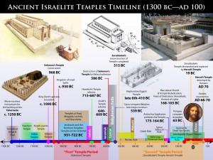 Image Result For Lds Gospel Restoration