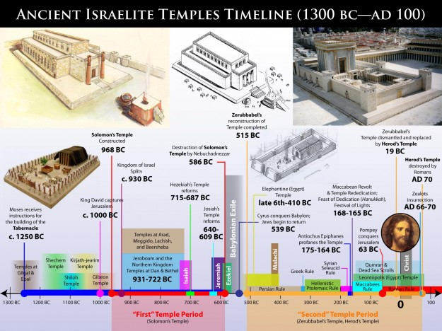Ancient Israelite Temples Timeline (1300 BC—AD 100).  Click on image for hi-res version.