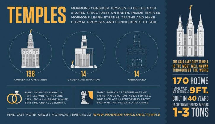 Mormon Temples Infographic